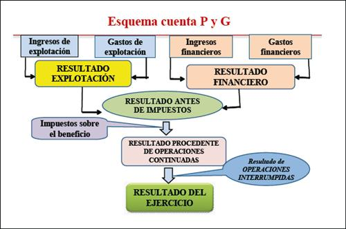 plan economico financiero implantacion plan estrategico